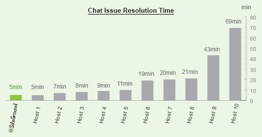Siteground Support: Chat Wait Time