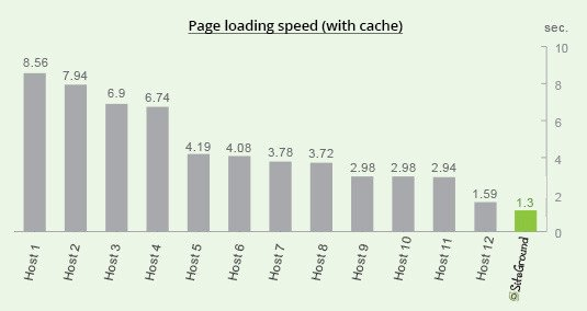 Page Loading Speed (with cache) SiteGround