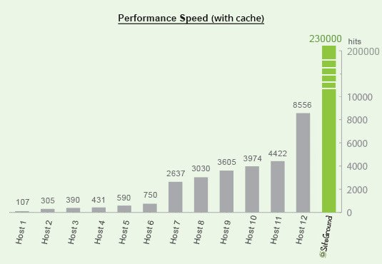 Performance Speed with cache SiteGround