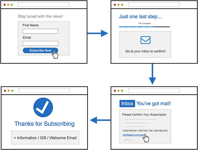 Double Opt-in Email Custom