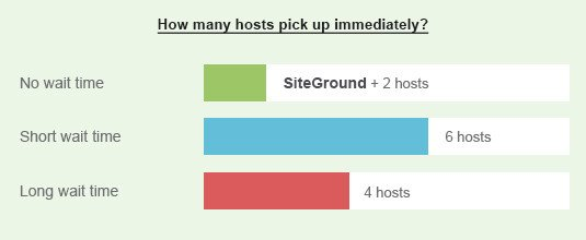 Siteground Support: Phone Wait Time