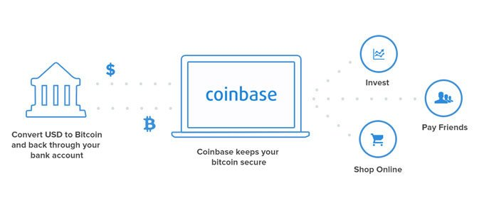 Coinbase How it works